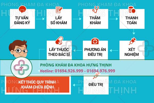 Địa chỉ phòng khám nam khoa tại Hà Nội ở đâu uy tín?
